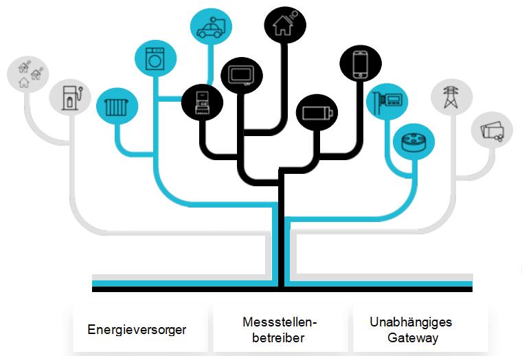 Digitalisierung im Strommarkt 2.0